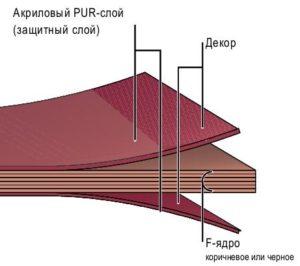 Структура Max Compact Exterior